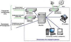 IP автоматические телефонные станции