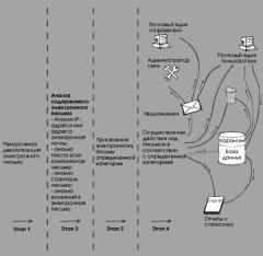 Система обработки сообщений электронной почты