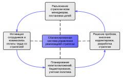 Разработка стратегических рекомендаций